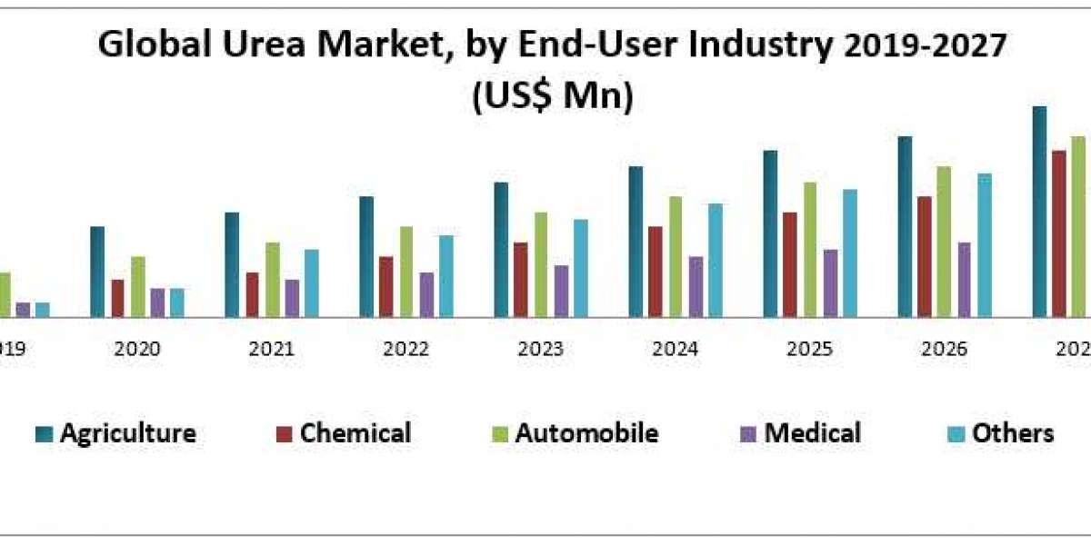 Global Urea Market : Industry Analysis and Forecast 2019-2027