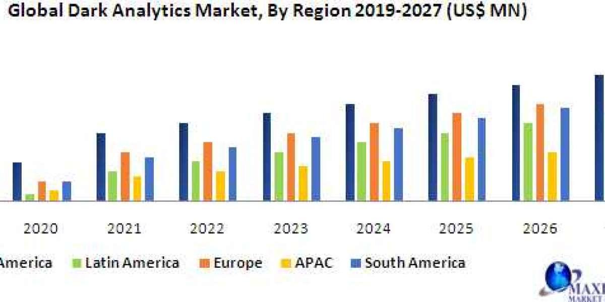 Global Dark Analytics Market – Forecast and Analysis (2020-2027)