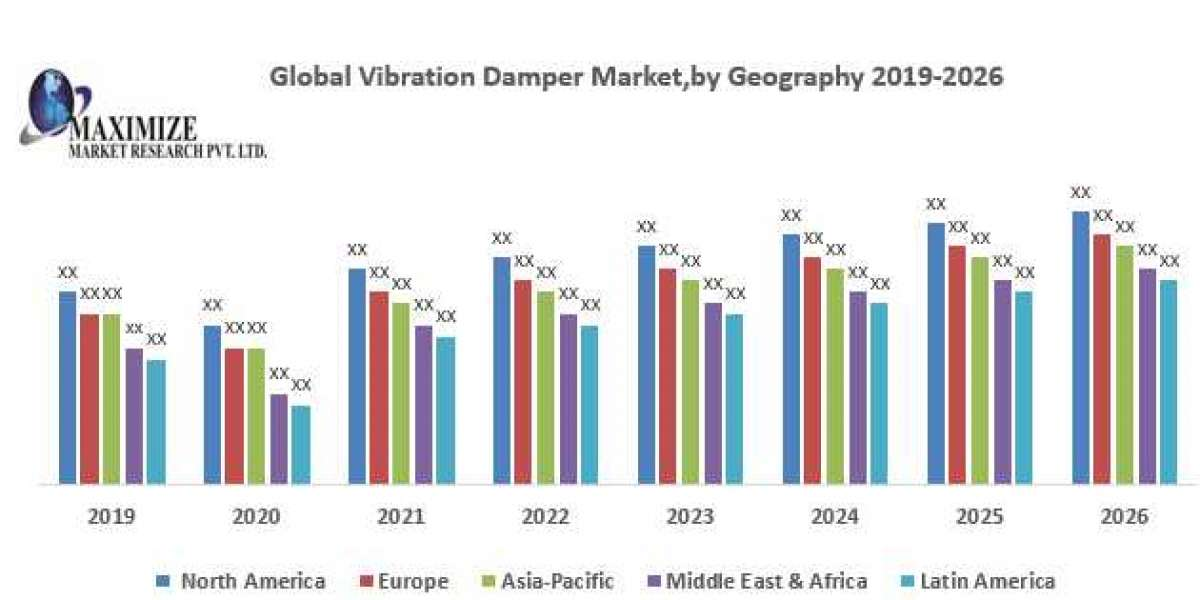 Global Vibration Damper Market – Industry Analysis and Forecast (2019-2026)