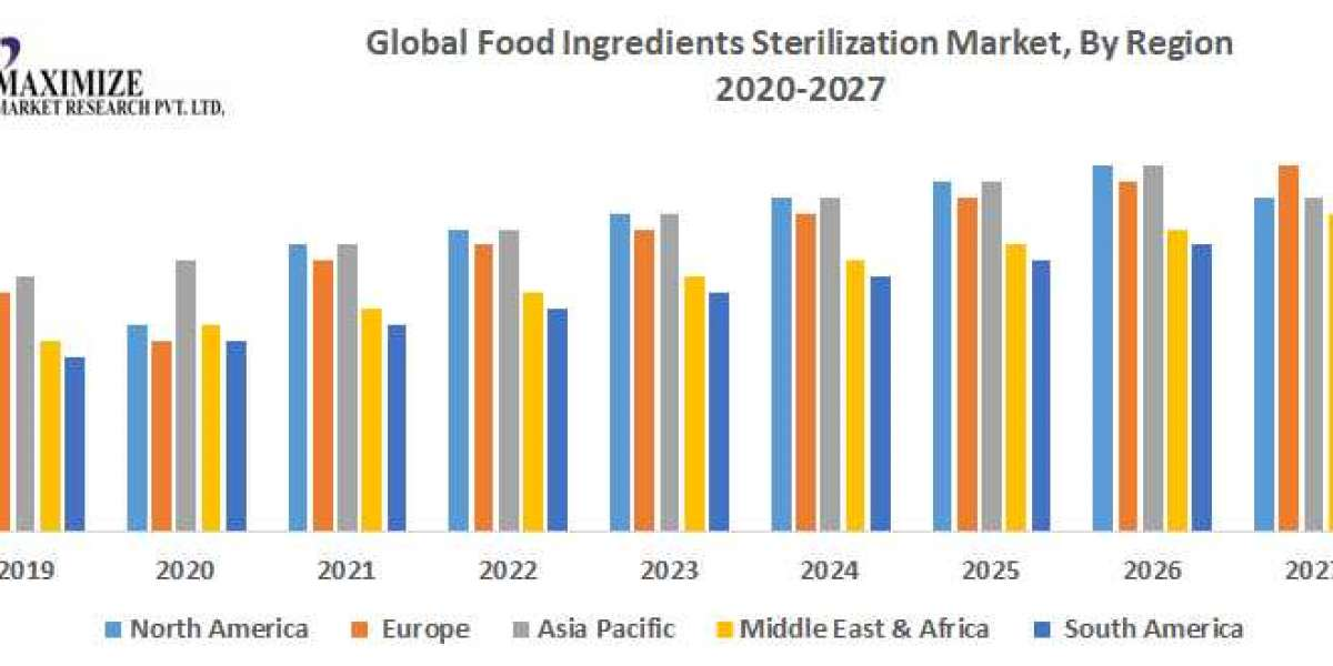 Global Food Ingredients Sterilization Market