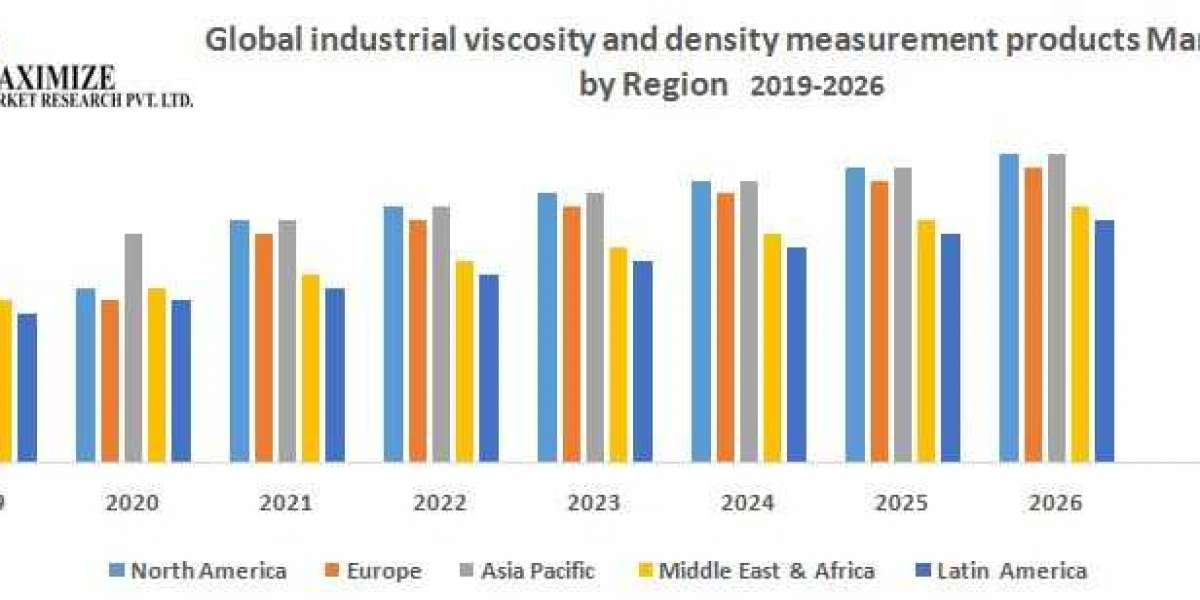 Global industrial viscosity and density measurement products Market: Industry Analysis and Forecast (2019-2026)