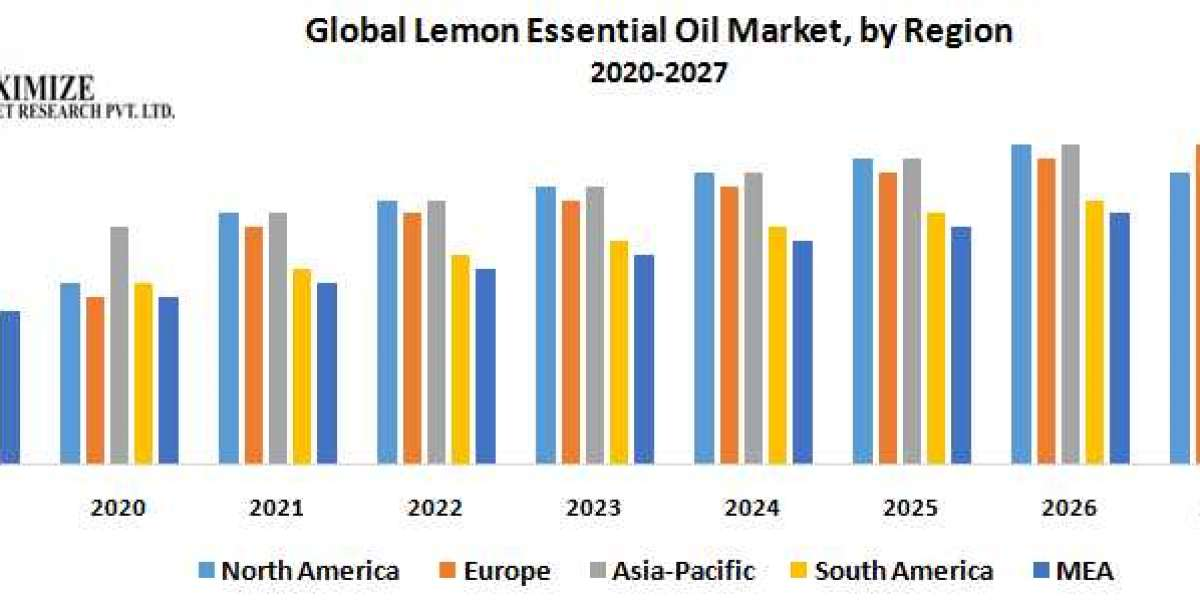 Global Lemon Essential Oil Market