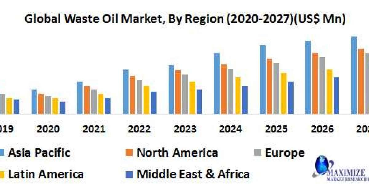 global waste oil market
