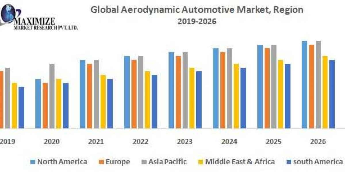 Global Aerodynamic Automotive Market – Industry Analysis and forecast (2019-2026)