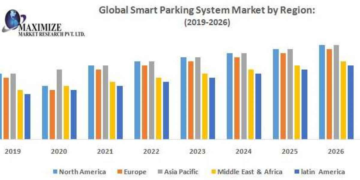 Global Smart Parking System Market – Industry Analysis and Forecast (2019-2026)