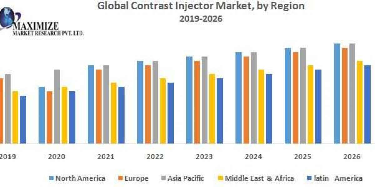 Global Contrast Injector Market Industry Analysis and Forecast (2019-2026)