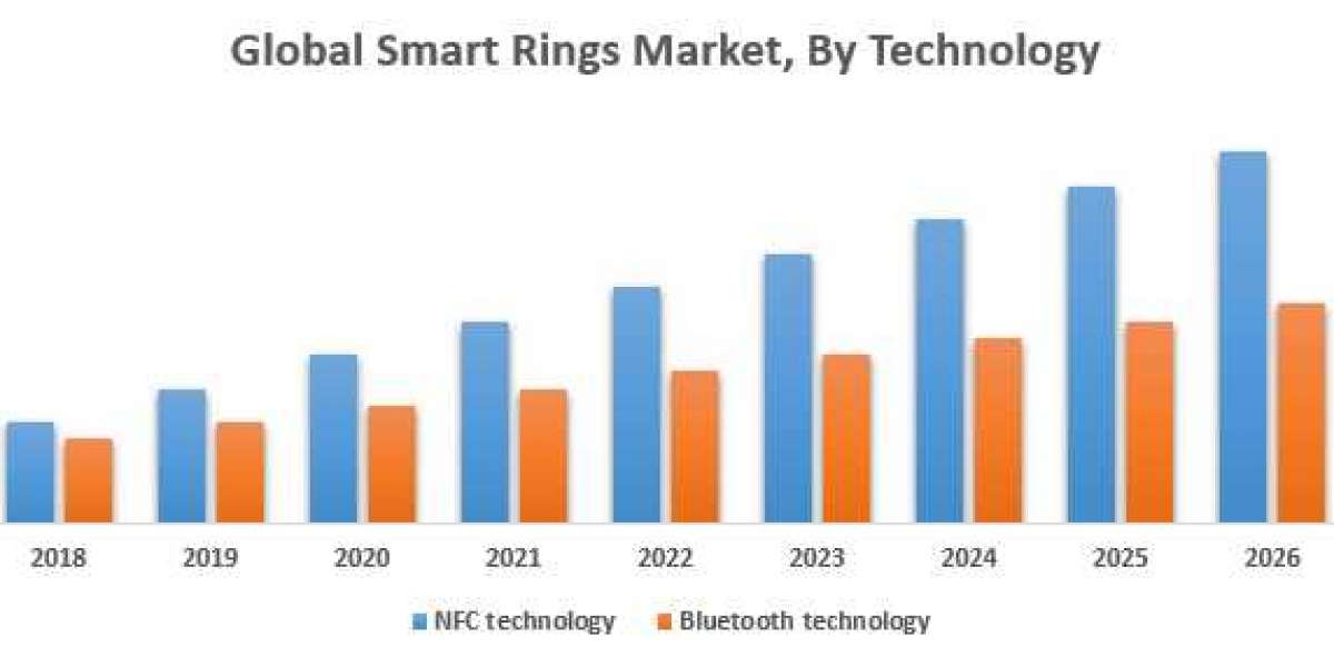 Global Smart Rings Market – Industry Analysis and Forecast (2019-2026)