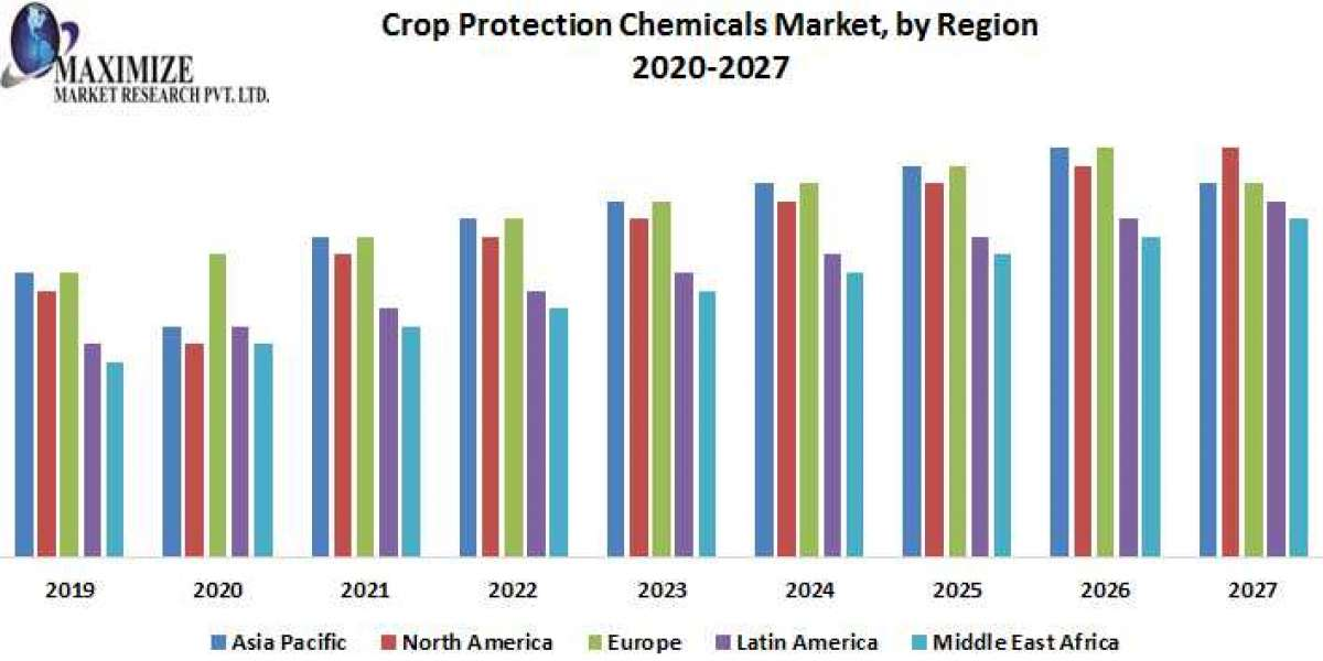 Global Crop Protection Chemicals Market: Industry Analysis and Forecast (2019 to 2027)