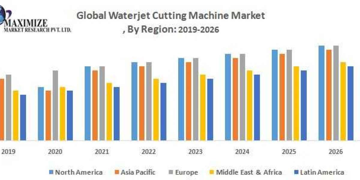 Global Waterjet Cutting Machine Market – Industry Analysis and Forecast