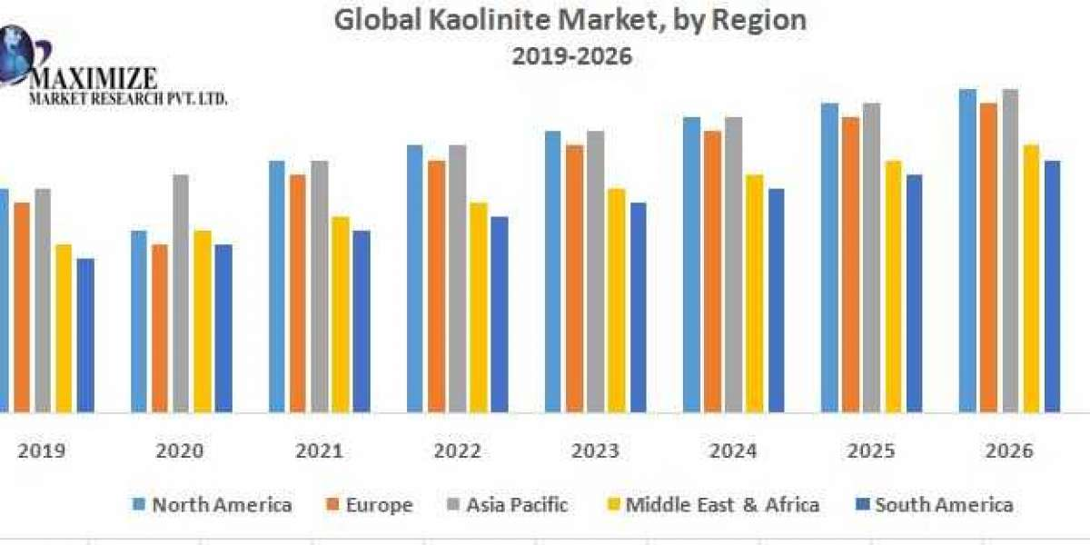 Global Kaolinite Market: Industry Analysis and Forecast (2019-2026), By End-User and Region.