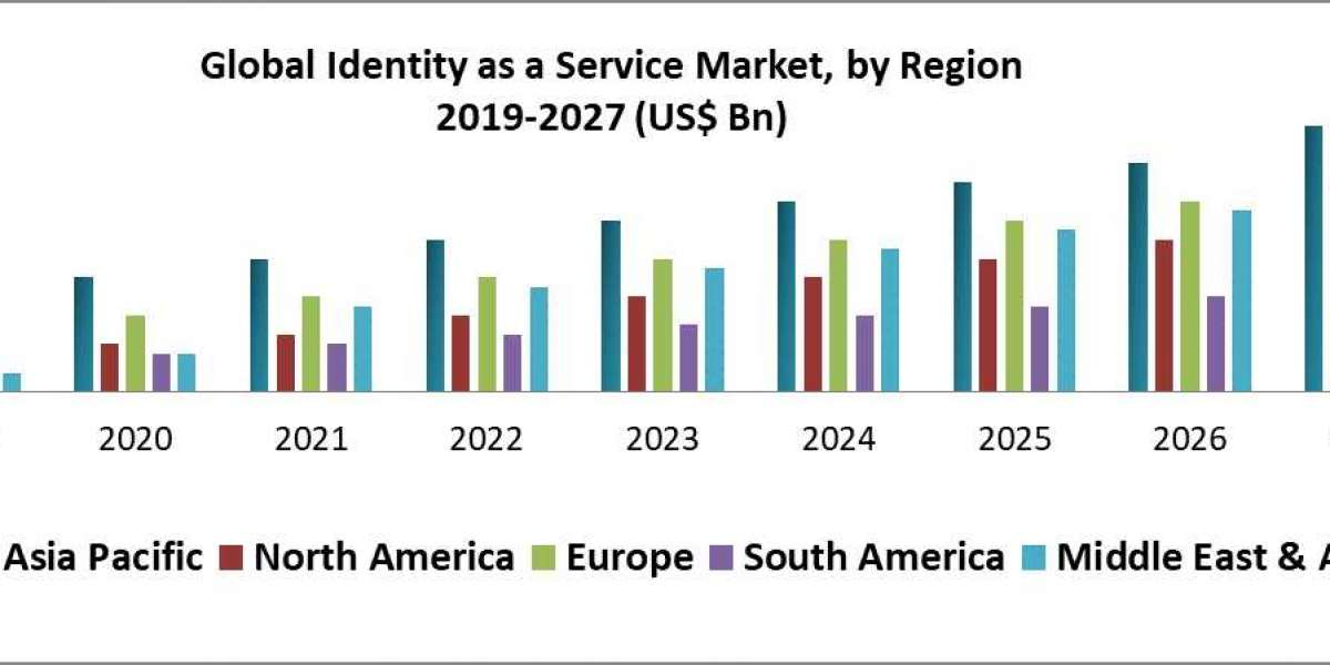Global Identity as a Service Market – forecast and analysis (2019-2027)