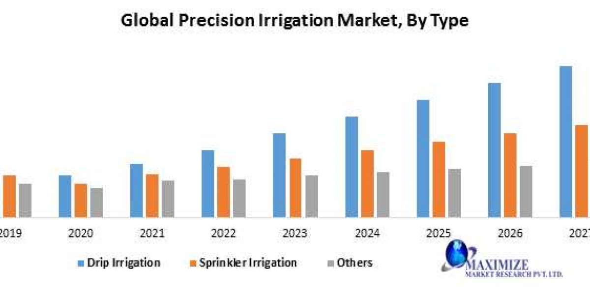 Global Precision Irrigation Market