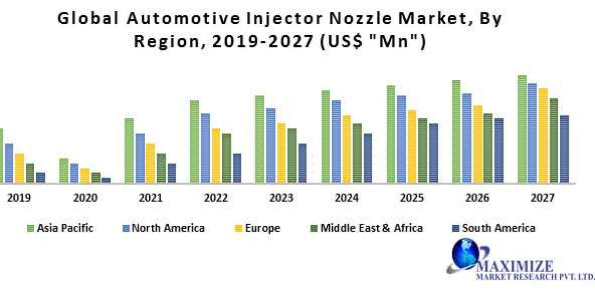 Global Automotive Injector Nozzle Market- Industry Analysis and Forecast (2020-2027)