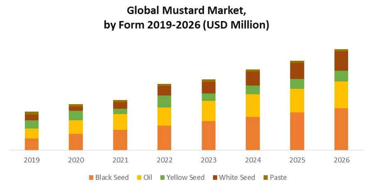 Global Mustard Market : Industry Analysis and Forecast (2020-2026)