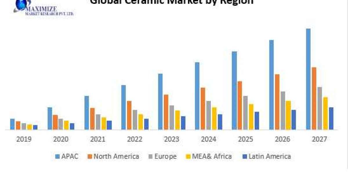 Global Ceramics Market