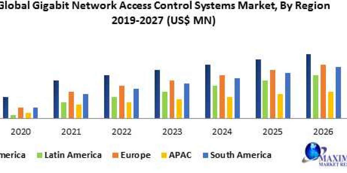 Gigabit Network Access Control Systems Market -Forecast and Analysis (2020-2027)