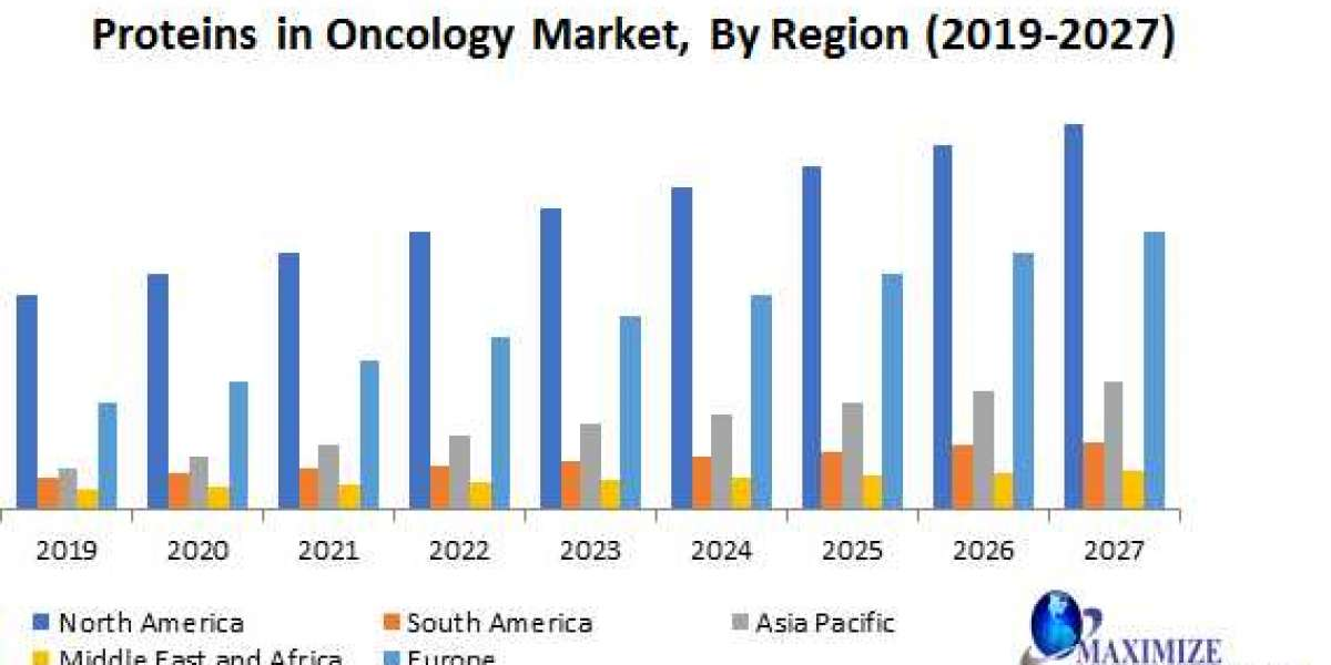 Proteins in Oncology Market- Industry Analysis and forecast 2019 – 2027