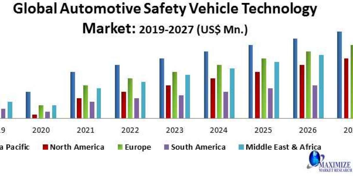 Automotive Safety Vehicle Technology Market-Industry Analysis and forecast 2020 – 2027