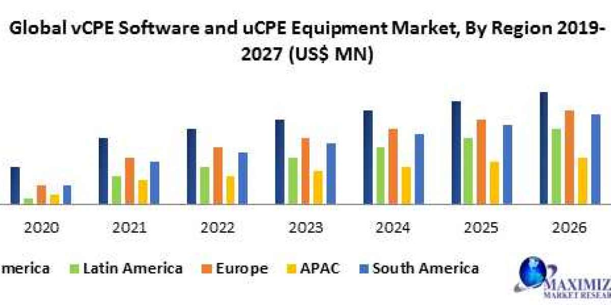 vCPE Software and uCPE Equipment Market- Forecast and Analysis (2020-2027)